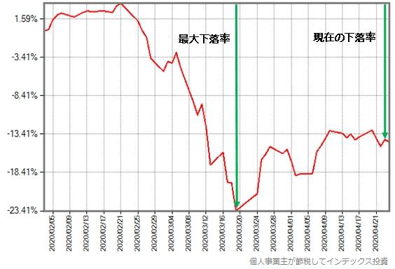スリムバランス(8資産均等型)の最近の基準価額の推移グラフ