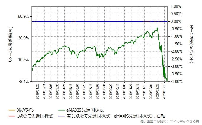 つみたて先進国株式のトータルコストを年率0.45%増量したものとのリターン比較グラフ