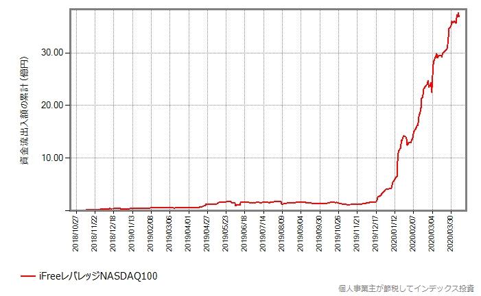 iFreeレバレッジNASDAQ100の設定来の資金流出入額の累計の推移グラフ
