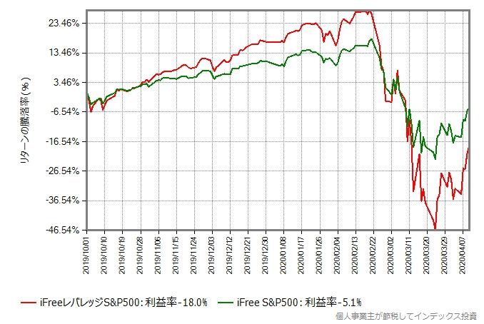 iFree S&P500とiFreeレバレッジS&P500のリターン比較グラフ