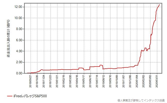 iFreeレバレッジS&P500の設定来の資金流出入額の累計の推移グラフ