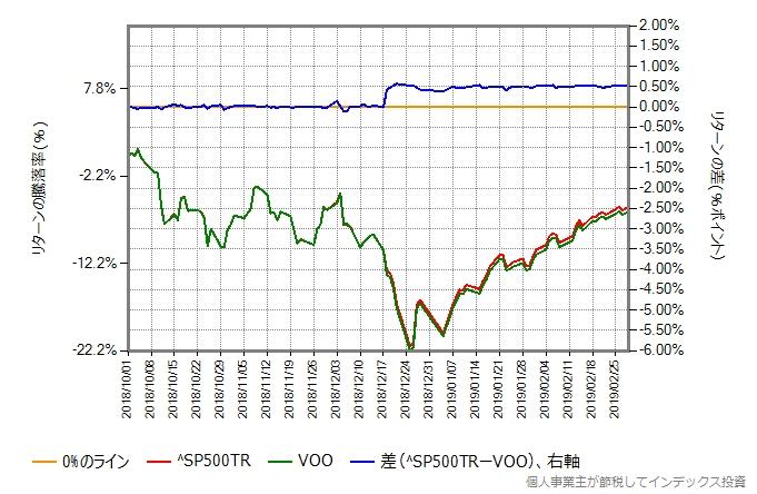 S&P500トータルリターンとVOOの取引価格の比較グラフ、ブラック・クリスマスの時