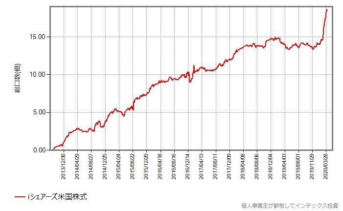 iシェアーズ米国株式の総口数の推移グラフ