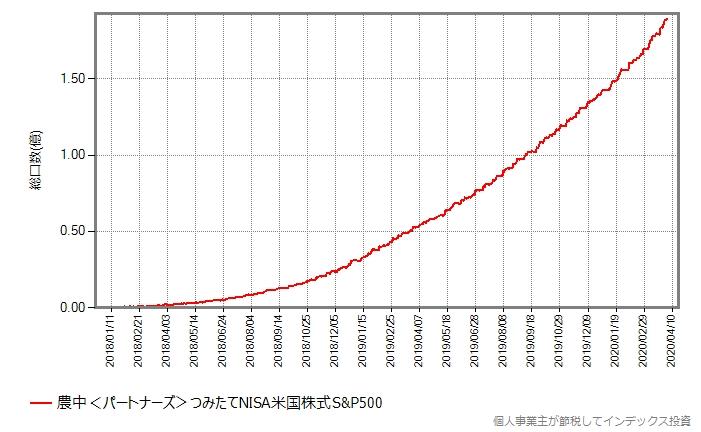農中<パートナーズ>つみたてNISA米国株式の総口数の推移グラフ