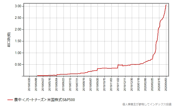 農中<パートナーズ>米国株式S&P500の総口数の推移グラフ