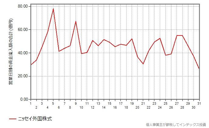 ニッセイ外国株式の集計結果のグラフ