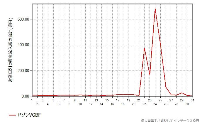 セゾングローバルバランスの集計結果のグラフ