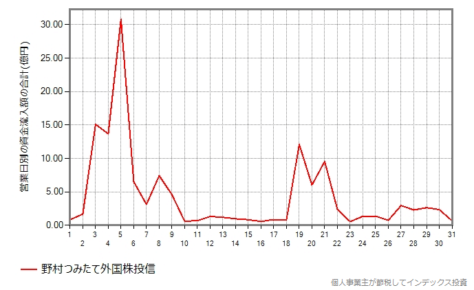野村つみたて外国株投信の集計結果グラフ