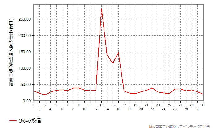 ひふみ投信の集計結果のグラフ