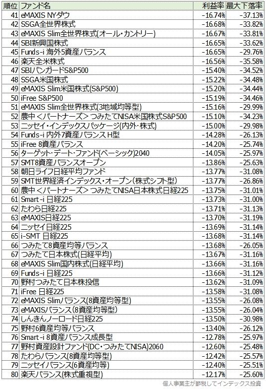 つみたてNISA利益率の低いランキング:41位から80位まで