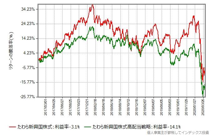 たわら新興国株式とたわら新興国株式低ボラティリティ高配当戦略のリターン比較グラフ、2017年から