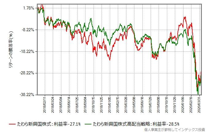 たわら新興国株式とたわら新興国株式低ボラティリティ高配当戦略のリターン比較グラフ、2018年から