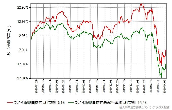 たわら新興国株式とたわら新興国株式低ボラティリティ高配当戦略のリターン比較グラフ、2019年から