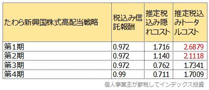 たわら新興国株式低ボラティリティ高配当戦略の隠れコスト一覧表