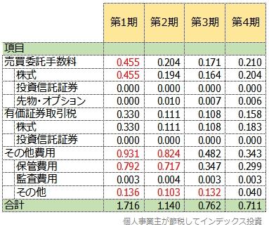 たわら新興国株式低ボラティリティ高配当戦略の隠れコストの明細表