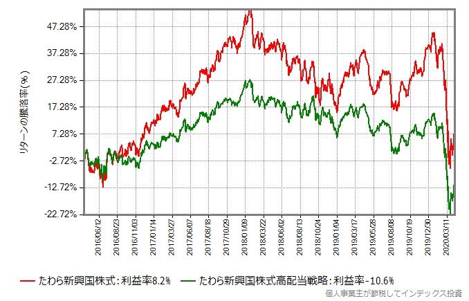 たわら新興国株式とたわら新興国株式低ボラティリティ高配当戦略のリターン比較グラフ