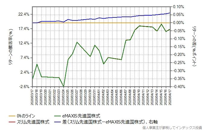 スリム先進国株式とeMAXIS先進国株式のリターン比較