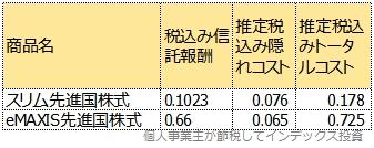 運用報告書から計算した、トータルコスト表