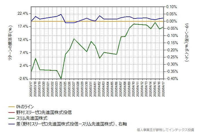 野村スリーゼロ先進国株式投信のトータルコストを年率0.20%ポイント増量したものとの比較グラフ