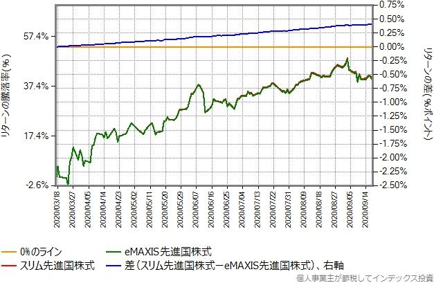 スリム先進国株式とeMAXIS先進国株式のリターン比較グラフ