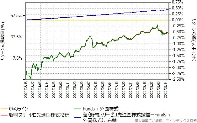 野村スリーゼロ先進国株式投信とFunds-i 外国株投信のリターン比較グラフ