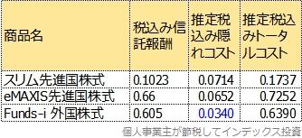 Funds-i 外国株式のトータルコストを追加した表