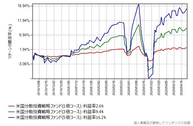 米国分散投資戦略ファンドの1倍、3倍、5倍の値動きのグラフ