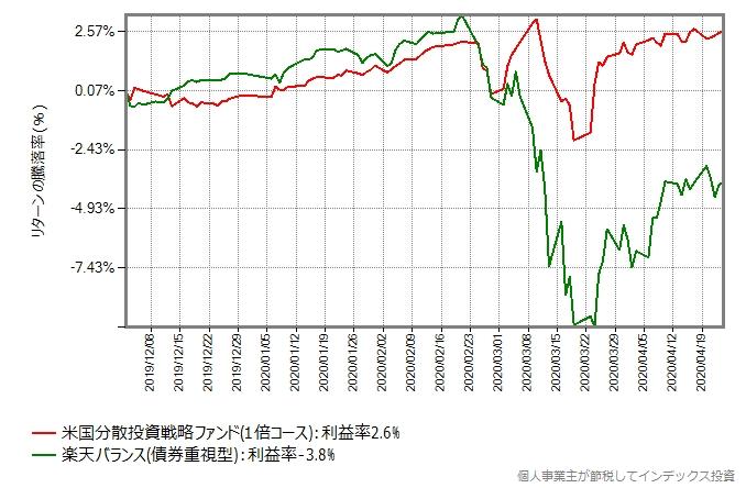 米国分散投資戦略ファンド(1倍コース)と楽天バランス(債券重視型)のリターン比較グラフ