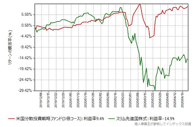 米国分散投資戦略ファンド(3倍コース)とスリム先進国株式のリターン比較グラフ