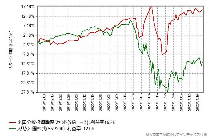 米国分散投資戦略ファンド(5倍コース)とスリム米国株式(S&P500)のリターン比較グラフ
