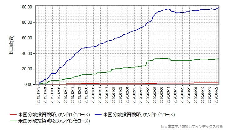 米国分散投資戦略ファンドの、設定来の総口数の推移グラフ