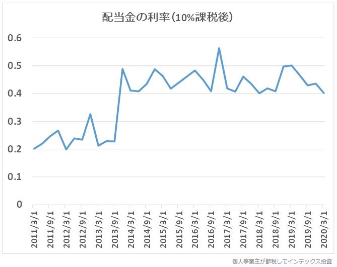 VOOの配当金実績グラフ