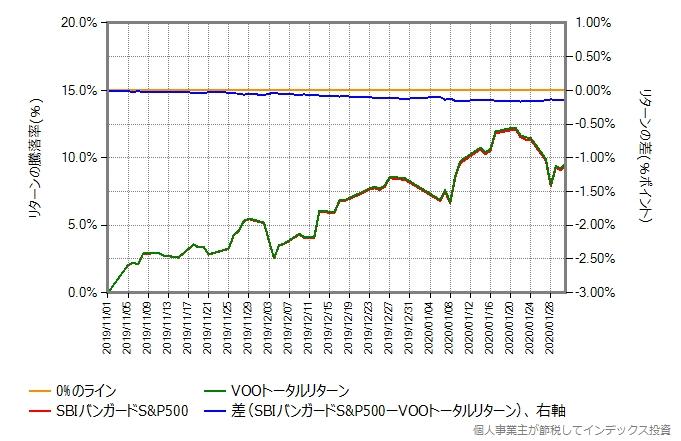 SBIバンガードS&P500と配当金(米国での10%課税後)を再投資したVOOトータルリターンとの比較グラフ