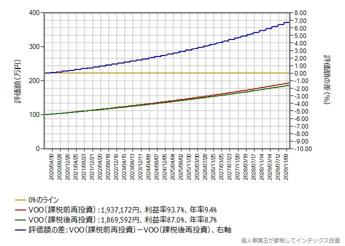 控え目なシミュレーション結果のグラフ、評価額の差