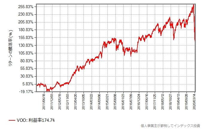 VOOの2011年年初から2020年3月末までの取引価格の推移グラフ