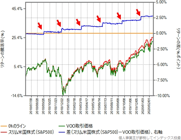 スリム米国株式(S&P500)の基準価額と、VOOの取引価格(円換算後)の比較グラフ