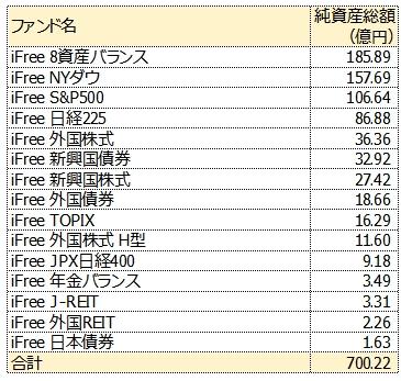 iFreeシリーズ