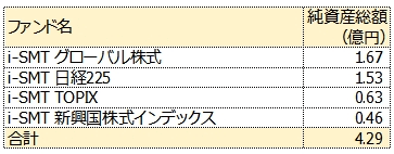 i-SMTシリーズ