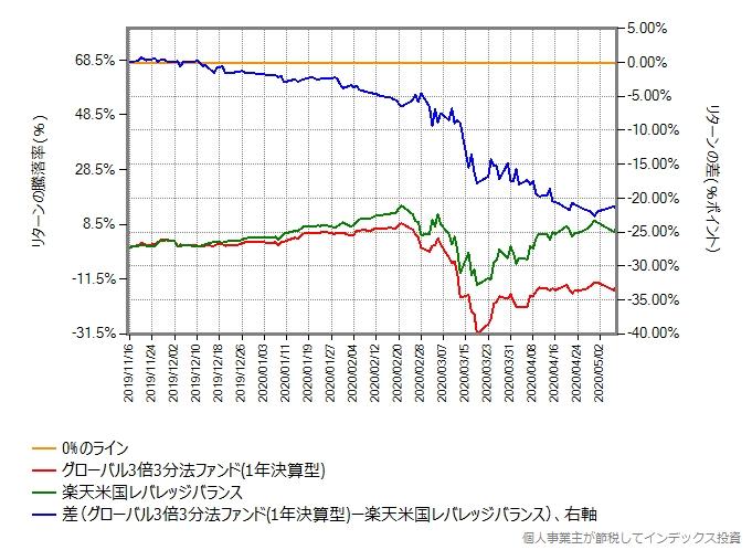 グローバル3倍3分法ファンドと楽天米国レバレッジバランスのリターン比較グラフ