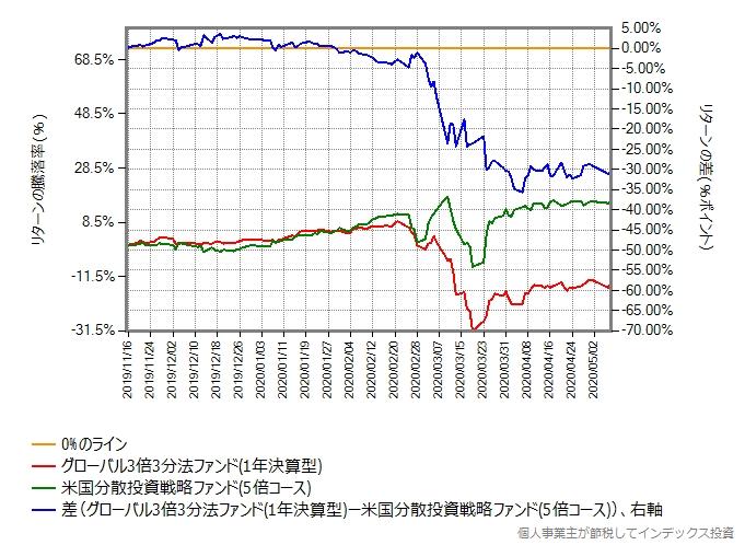 グローバル3倍3分法ファンドと米国分散投資戦略ファンド(5倍コース)のリターン比較グラフ