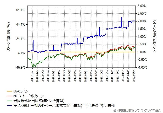 米国株式配当貴族(年4回決算型)