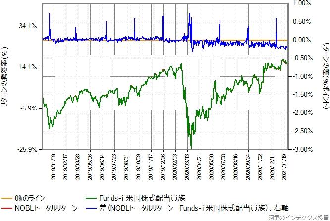 NOBLトータルリターンの運用コストを年率0.25%ポイント増量したものと、Funds-i 米国株式配当貴族の比較グラフ