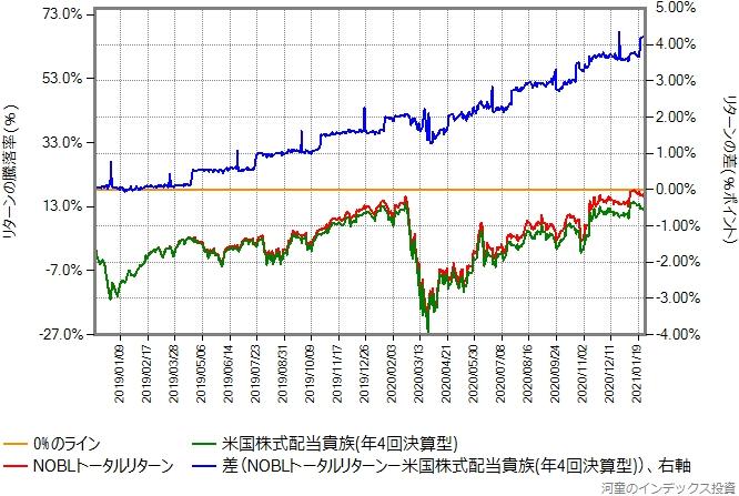 米国株式配当貴族(年4回決算型)とNOBLトータルリターンの比較グラフ