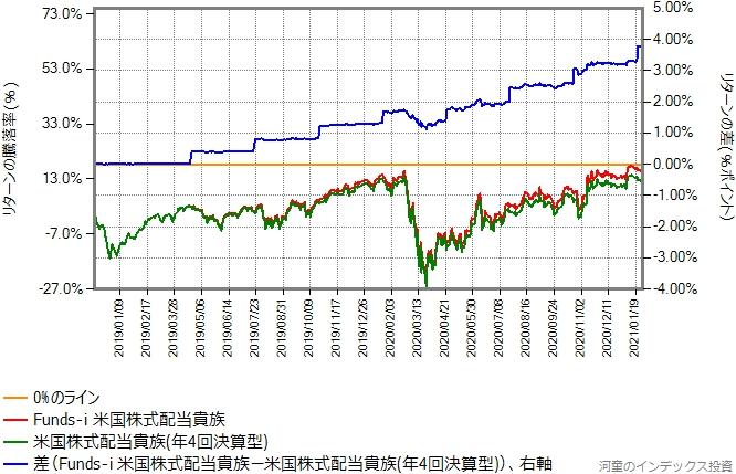 米国株式配当貴族(年4回決算型)とFunds-i 米国株式配当貴族の比較グラフ