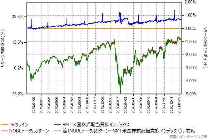 SMT米国株式配当貴族インデックスとNOBLトータルリターンの比較グラフ