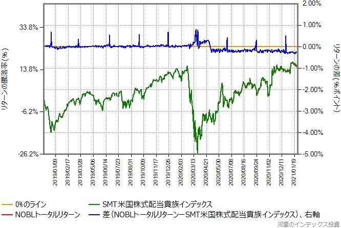 NOBLトータルリターンの運用コストを年率0.40%ポイント増量したものとの比較グラフ