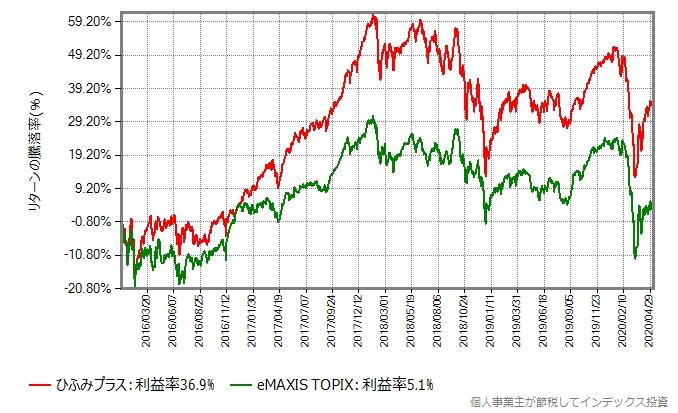 2016年年初からの、ひふみプラスとeMAXIS TOPIXのリターン比較グラフ