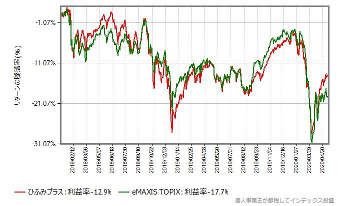 2018年年初からの、ひふみプラスとeMAXIS TOPIXのリターン比較グラフ