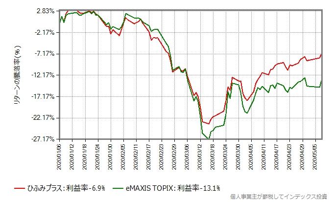 2020年年初からの、ひふみプラスとeMAXIS TOPIXのリターン比較グラフ