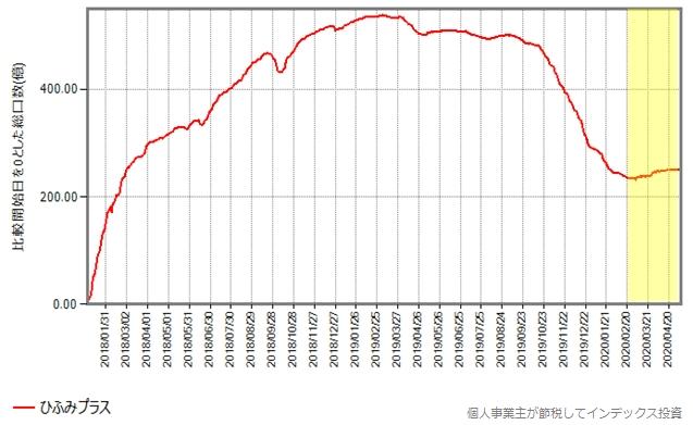 ひふみプラスの2018年年初からの総口数の推移グラフ